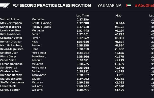 Antrenamente de Formula 1 în Abu Dhabi: Verstappen și Bottas, cei mai buni timpi - Poza 3