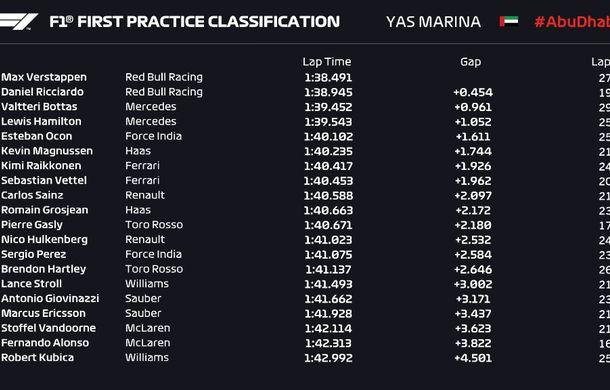 Antrenamente de Formula 1 în Abu Dhabi: Verstappen și Bottas, cei mai buni timpi - Poza 2