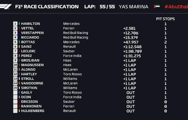 Hamilton încheie sezonul 2018 al Formulei 1 cu o victorie în Abu Dhabi! Vettel și Verstappen au completat podiumul - Poza 7