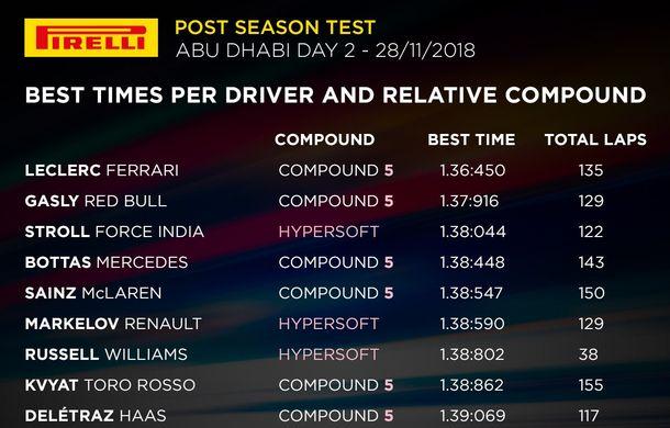Ferrari a dominat testele din Abu Dhabi: Vettel și Leclerc, cei mai buni timpi - Poza 3