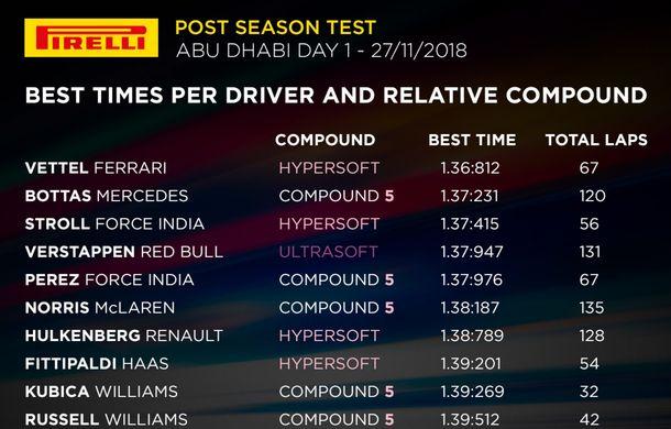 Ferrari a dominat testele din Abu Dhabi: Vettel și Leclerc, cei mai buni timpi - Poza 2