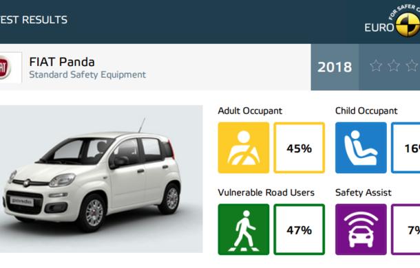 Noi rezultate Euro NCAP: o stea pentru noul Jeep Wrangler, niciuna pentru Fiat Panda. Alte 7 modele au primit calificativ maxim - Poza 44