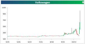 VW a devenit cea mai valoroasa companie a lumii!