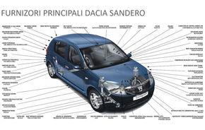 Puzzle-ul Dacia Sandero