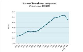 Trendul european: diesel-ul pierde teren, masinile mici cresc