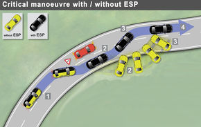 EuroNCAP a publicat primele rezultate ale testelor pentru ESP