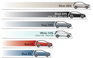 STUDIU: Argintiul este cea mai populară culoare în 2010