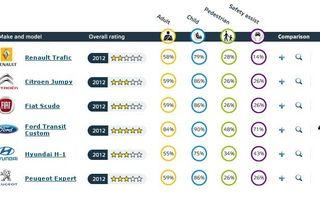 EuroNCAP a testat şase vehicule de transport persoane, iar rezultatele sunt slabe