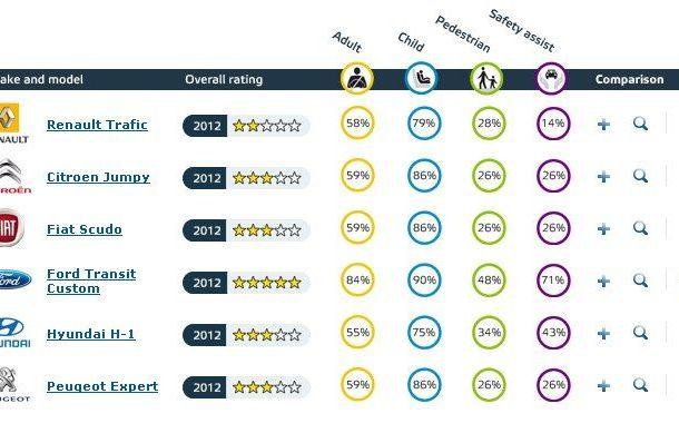 EuroNCAP a testat şase vehicule de transport persoane, iar rezultatele sunt slabe - Poza 1