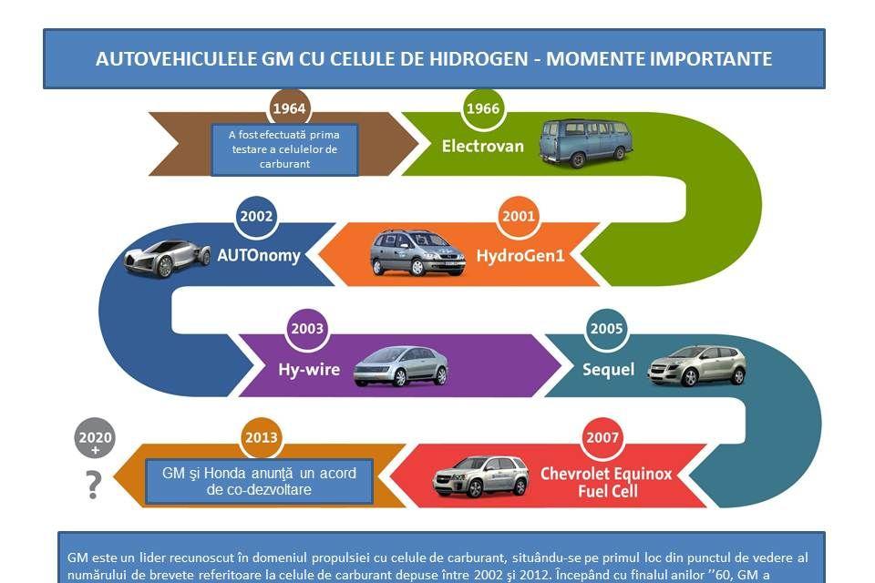 Honda şi General Motors vor dezvolta împreună vehicule alimentate cu hidrogen - Poza 3