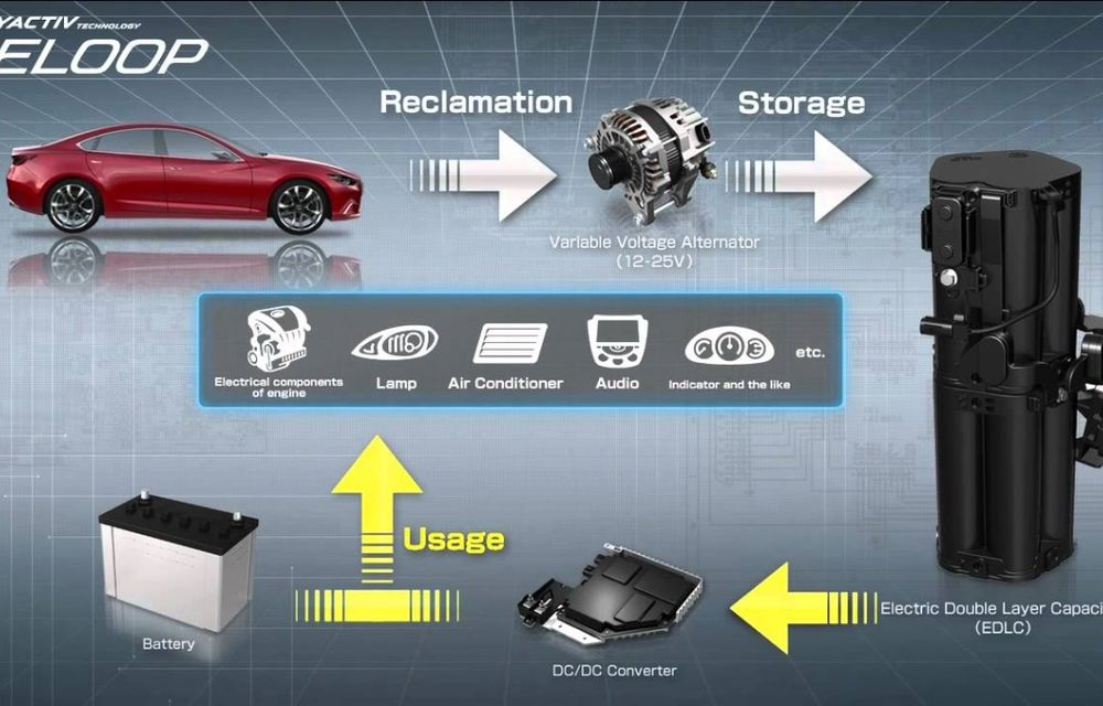 Mazda anunţă un recall de 88.000 de unităţi la nivel global pentru Mazda3, Mazda6 şi CX-5 - Poza 2