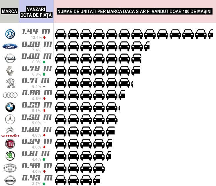 Ianuarie-Noiembrie 2014: Dacă în Europa s-ar fi vândut 100 de maşini... - Poza 2