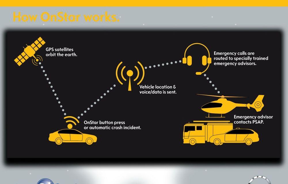 Opel va introduce în Europa sistemul de asistenţă auto OnStar de la General Motors - Poza 2