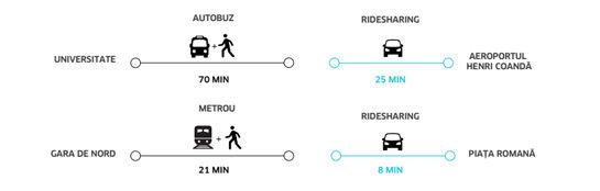 Uber în România: cât costă şi cum se foloseşte serviciul care transformă orice şofer în taximetrist - Poza 5
