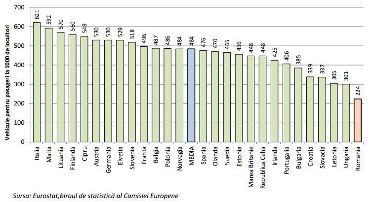 Suntem codaşii Europei: România, pe ultimul loc la numărul de maşini pe mia de locuitori - Poza 2