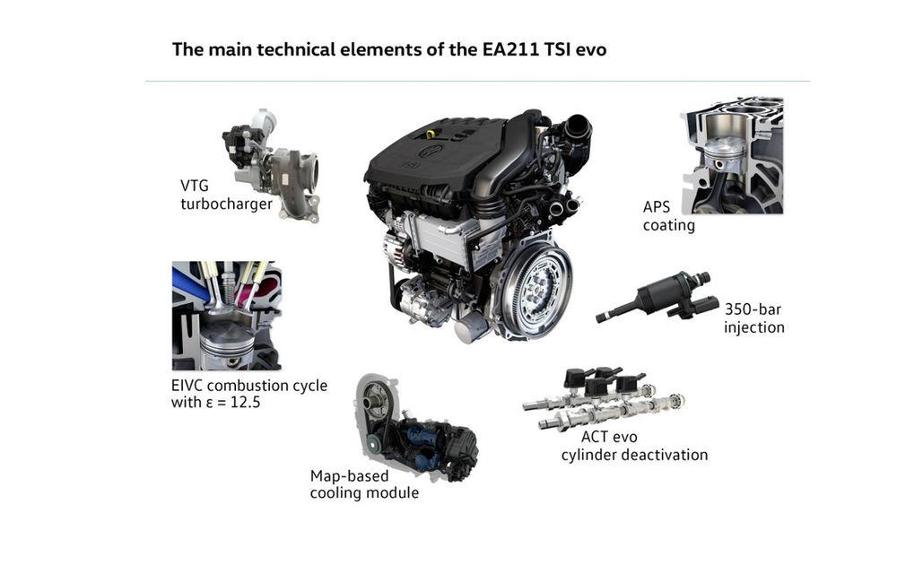 Mai puternic, dar mai eficient: Volkswagen anunţă un nou motor TSI de 1.5 litri de 130 CP şi 150 CP care consumă mai puţin decât actualul 1.4 TSI - Poza 3