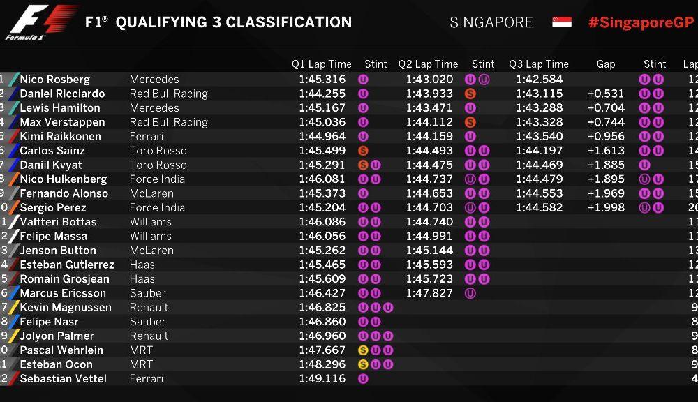 Rosberg, pole position în Singapore în faţa lui Ricciardo. Vettel, ultimul loc după o defecţiune tehnică - Poza 2
