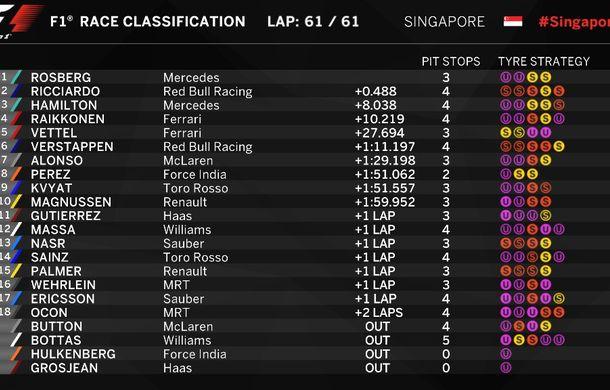 Rosberg a câștigat în Singapore și a devenit liderul clasamentului. Ricciardo și Hamilton, pe podium după o cursă de urmărire fără succes - Poza 2