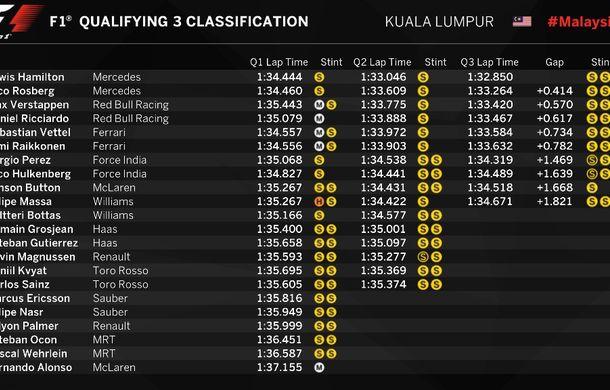Hamilton, pole position în Malaysia. Rosberg, în prima linie a grilei, Alonso va pleca ultimul - Poza 2