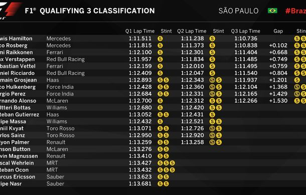 Hamilton, pole position în fața lui Rosberg la Interlagos. Raikkonen va pleca de pe locul 3 - Poza 2