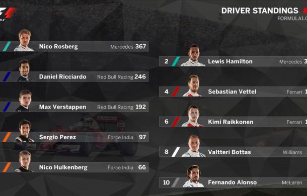 Hamilton câştigă pe ploaie în Brazilia şi rămâne în cursa pentru titlu! Rosberg şi Verstappen completează podiumul - Poza 2