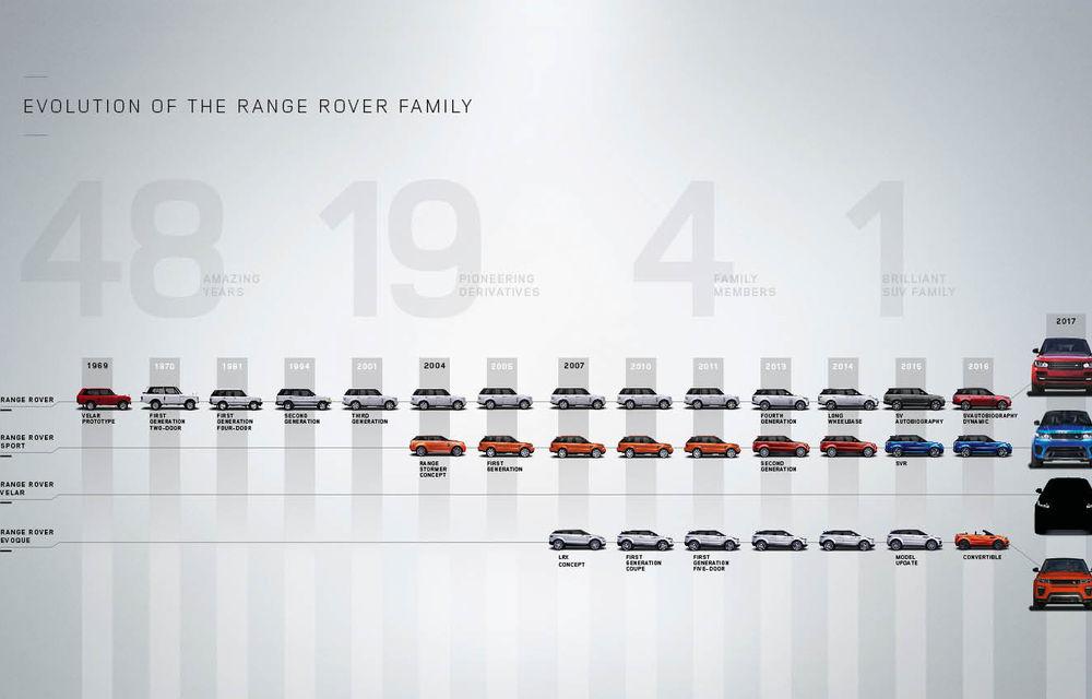 Familia Range Rover s-a mărit: noul Velar vine să se dueleze cu Porsche Macan și BMW X4 - Poza 3