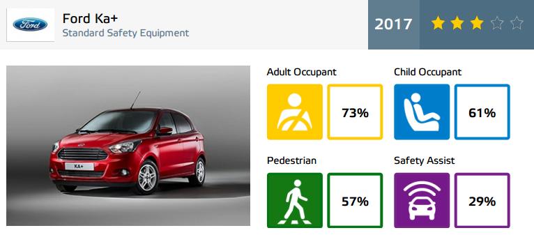 """EuroNCAP face noi """"victime"""": Fiat 500 și Ford Ka+ primesc doar trei stele. SUV-urile Audi Q5 și Toyota C-HR nu dezamăgesc - Poza 30"""