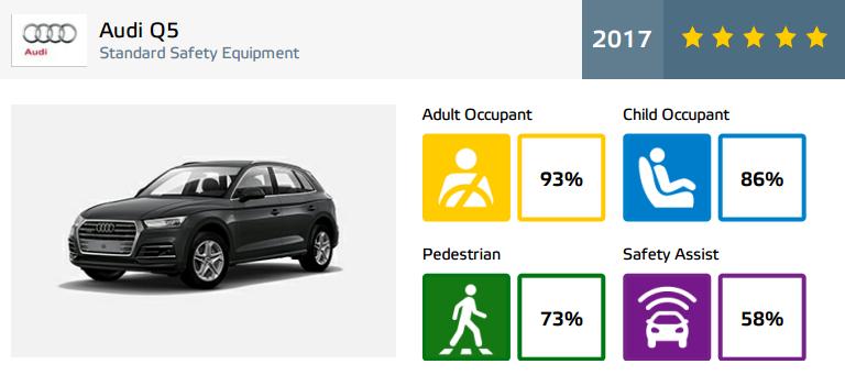 """EuroNCAP face noi """"victime"""": Fiat 500 și Ford Ka+ primesc doar trei stele. SUV-urile Audi Q5 și Toyota C-HR nu dezamăgesc - Poza 28"""