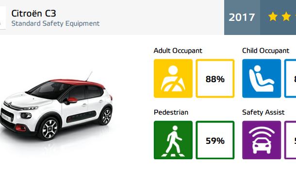 """EuroNCAP face noi """"victime"""": Fiat 500 și Ford Ka+ primesc doar trei stele. SUV-urile Audi Q5 și Toyota C-HR nu dezamăgesc - Poza 27"""