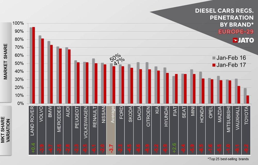 Efectul Dieselgate: Land Rover și Fiat, singurii constructori cu vânzări în creștere pentru diesel. La Dacia, scăderea este de 9% - Poza 2