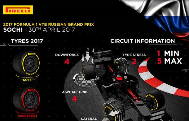 Avancronică F1 Rusia: luptă echilibrată între Ferrari și Mercedes - Poza 3