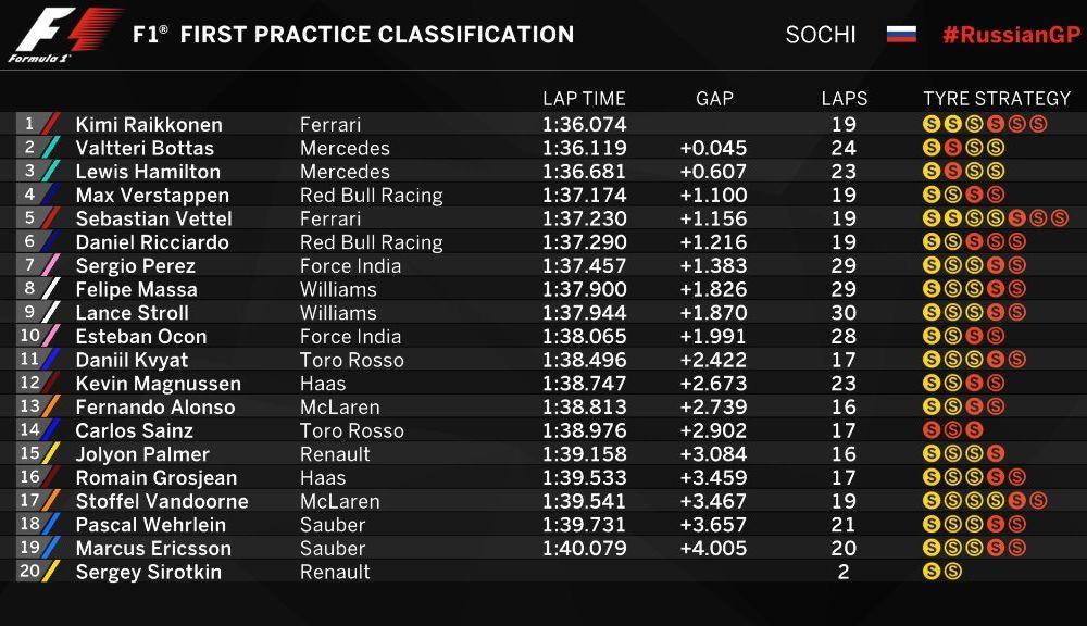 Ferrari a dominat antrenamentele de Formula 1 din Rusia, urmată de Mercedes și Red Bull - Poza 2