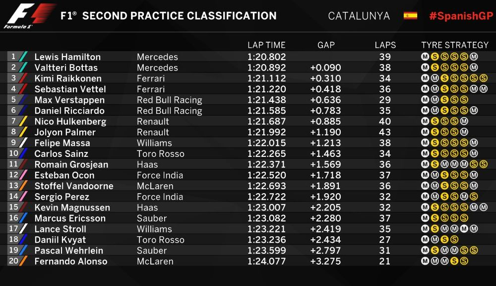 Antrenamente Spania: Mercedes domină autoritar, Red Bull s-a apropiat de Ferrari - Poza 3