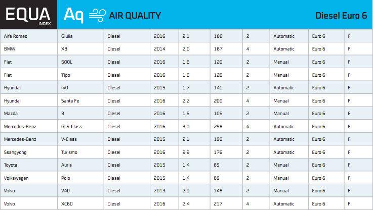 Emisii în trafic real: doar 14 mașini diesel vândute în Europa respectă normele Euro6 - Poza 7