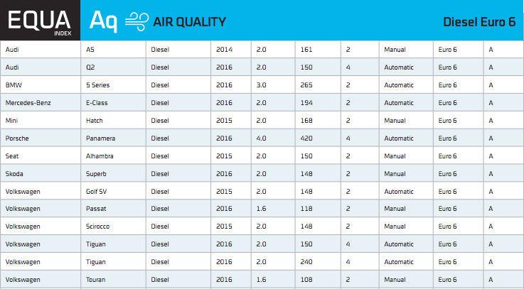 Emisii în trafic real: doar 14 mașini diesel vândute în Europa respectă normele Euro6 - Poza 2