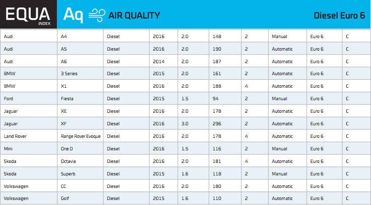 Emisii în trafic real: doar 14 mașini diesel vândute în Europa respectă normele Euro6 - Poza 4