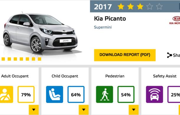 Noi rezultate Euro NCAP: Șase modele cu 5 stele, 4 stele pentru electrica Ampera-e, rezultate amestecate pentru Kia - Poza 10