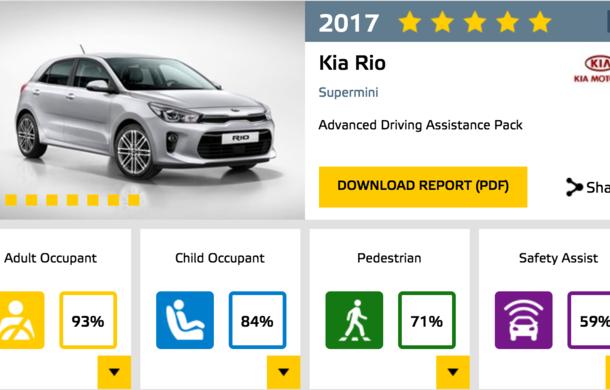 Noi rezultate Euro NCAP: Șase modele cu 5 stele, 4 stele pentru electrica Ampera-e, rezultate amestecate pentru Kia - Poza 9