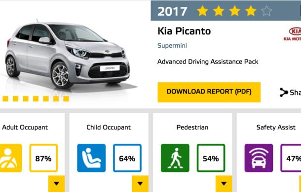 Noi rezultate Euro NCAP: Șase modele cu 5 stele, 4 stele pentru electrica Ampera-e, rezultate amestecate pentru Kia - Poza 11