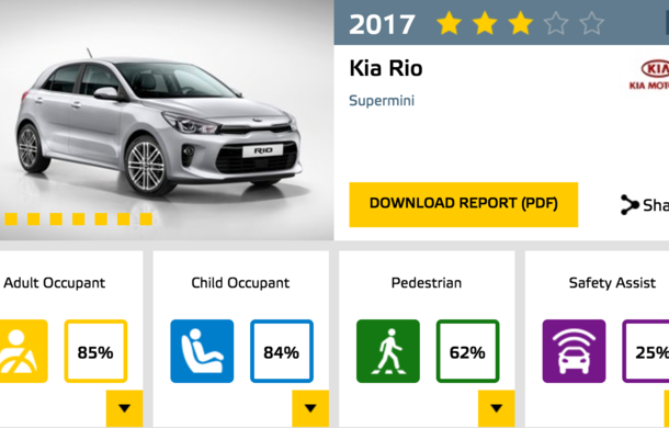 Noi rezultate Euro NCAP: Șase modele cu 5 stele, 4 stele pentru electrica Ampera-e, rezultate amestecate pentru Kia - Poza 8
