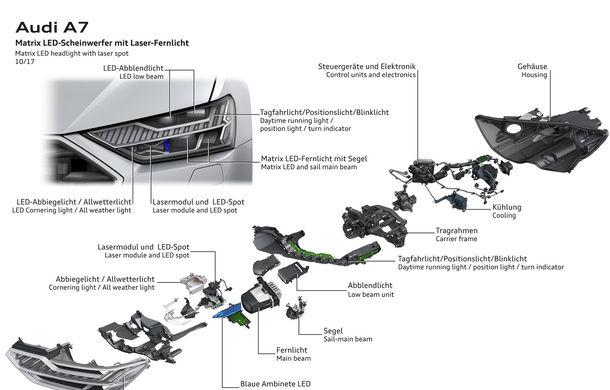 Audi A7 Sportback ajunge la a doua generație: exterior conservator, butoanele fizice de la interior dispar, iar tehnologia e la ea acasă - Poza 39