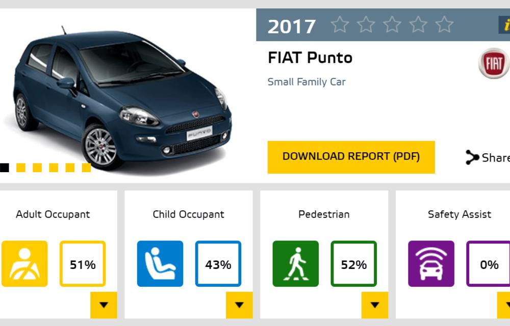 Surprize mari la Euro NCAP: au fost retestate modele mai vechi aflate în vânzare. Fiat Punto, primul model din istorie cu zero stele - Poza 15