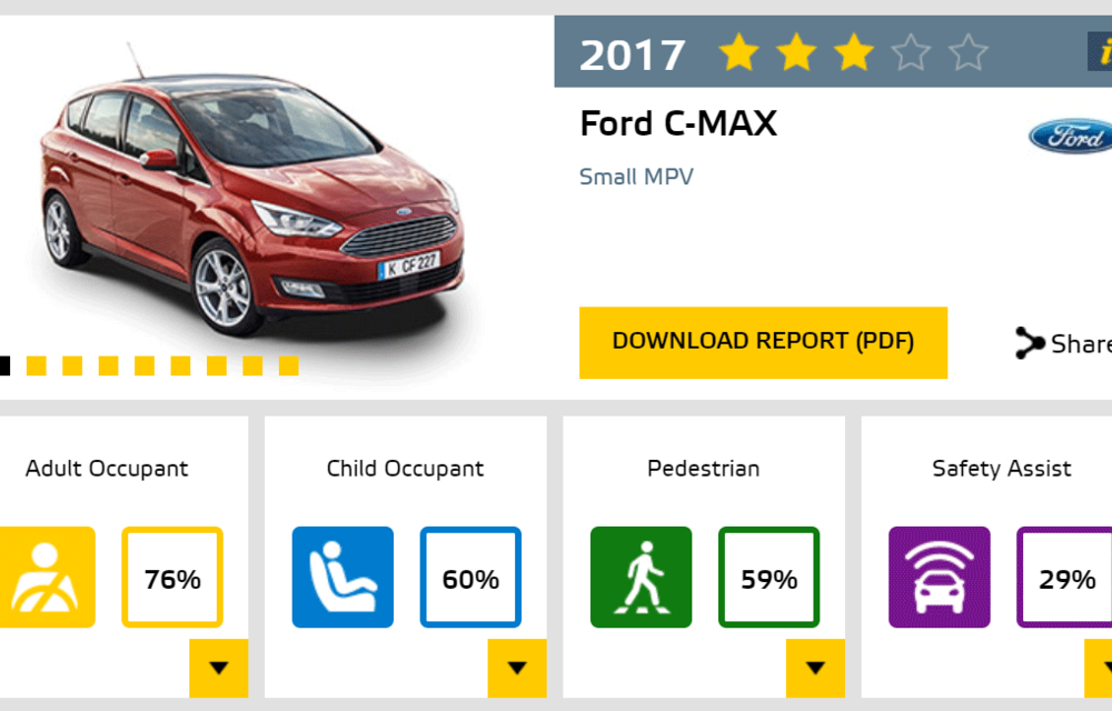 Surprize mari la Euro NCAP: au fost retestate modele mai vechi aflate în vânzare. Fiat Punto, primul model din istorie cu zero stele - Poza 11