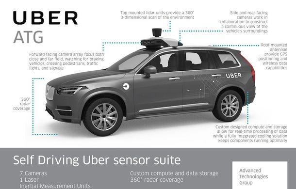 ANALIZĂ. Primul clip al accidentului fatal cu mașina autonomă Uber: când tehnologia dă greș, instinctul de conservare ar trebui să evite un astfel de accident - Poza 5