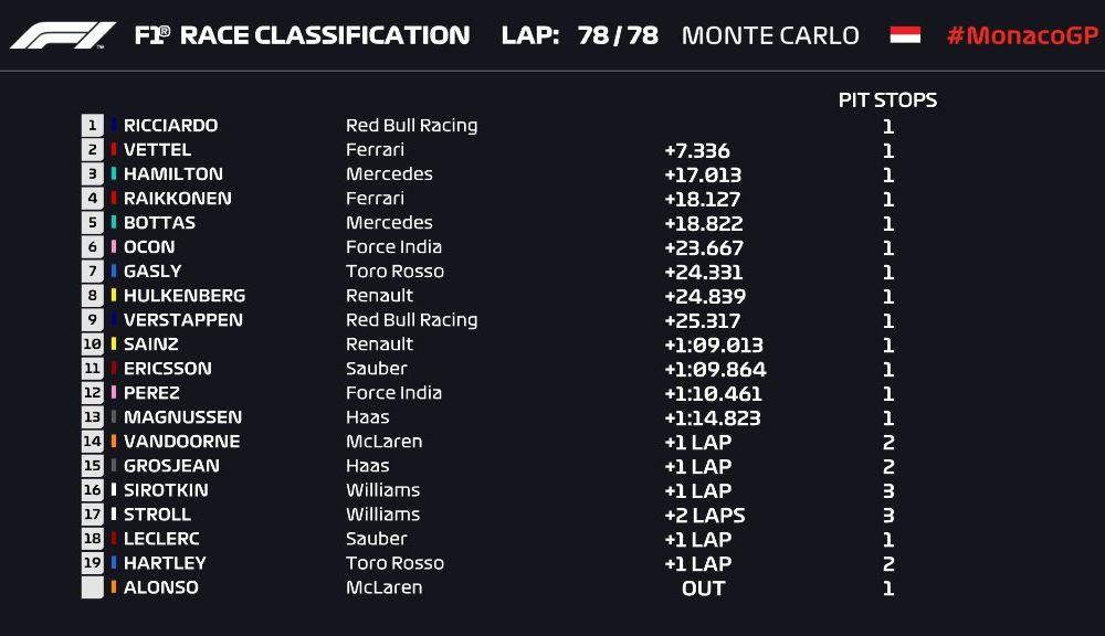 Ricciardo a câștigat cursa de la Monaco cu defecțiuni la motor! Vettel și Hamilton au completat podiumul - Poza 5