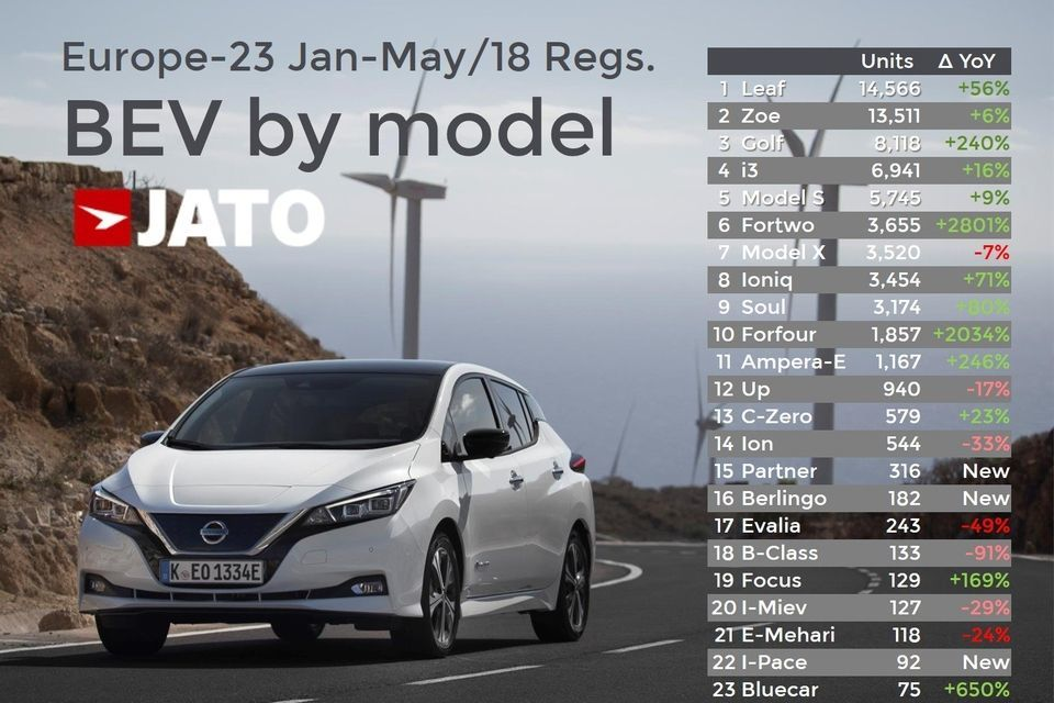 Schimbare de lider: Nissan Leaf devine cea mai vândută mașină electrică din Europa. Zoe și e-Golf completează clasamentul - Poza 2