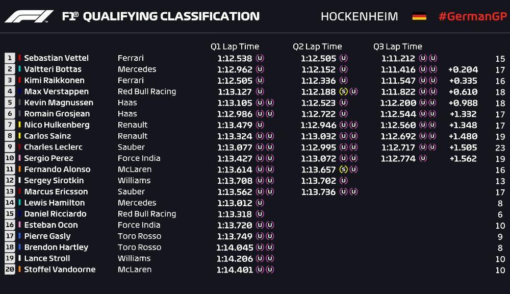 Vettel, pole position în Germania! Hamilton, locul 14 după o defecțiune tehnică la monopostul Mercedes - Poza 3