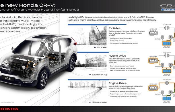 Detalii despre viitorul Honda CR-V Hybrid: 184 CP și un sistem inteligent de rulare cu 3 moduri - Poza 2