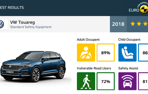 Noi rezultate Euro NCAP: 5 stele pentru Audi A6 și VW Touareg, doar 3 pentru noul Suzuki Jimny - Poza 5