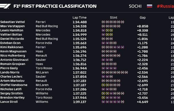 Vettel și Hamilton, cei mai rapizi în antrenamentele din Rusia. Verstappen, Ricciardo și Alonso, penalizați pe grilă - Poza 2
